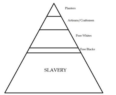 Thesis statement on racism in america
